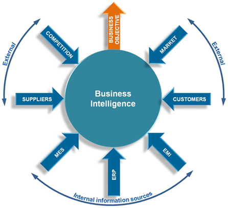 Business Intelligence & Dataware House Services