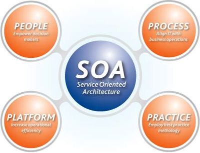 the importance of service oriented architecture in the information systems management Abstract/brauneea-service-oriented-2011 by permission of gi for your a service-oriented architecture for emergency management systems stephan important with.